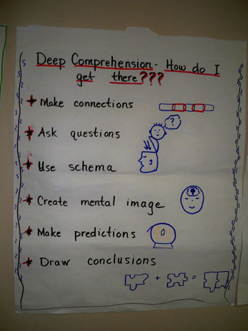 Anchor Chart For Summarizing And Comprehension Alicia Eyer S Blog